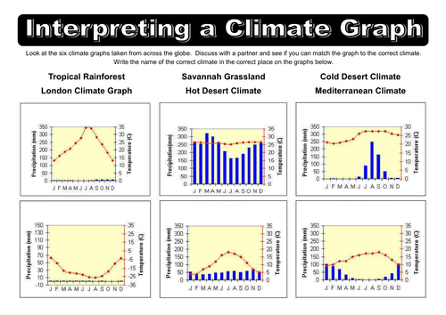 world biome climate graphs by dazayling teaching resources tes. Black Bedroom Furniture Sets. Home Design Ideas