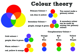 Colour Wheel Theory Poster
