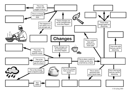 Reversible and Irreversible Changes Mind Map by dazayling