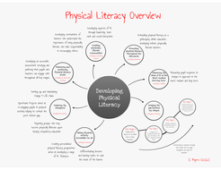 Physical Literacy Overview [PE Scholar]