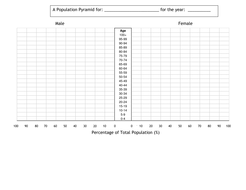 people everywhere population topic for ks3 by rsmith2010