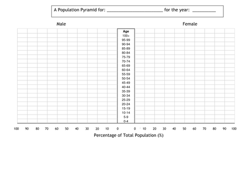 Printables Population Pyramid Worksheet people everywhere population topic for ks3 by rsmith2010 teaching resources tes