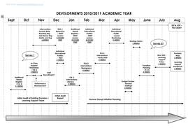 Yearly Development Timeline - Editable.doc
