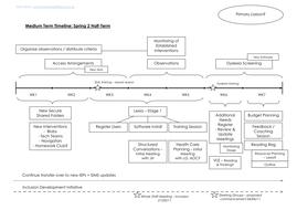 Half-Termly Development Timeline - Editable Example 2.doc