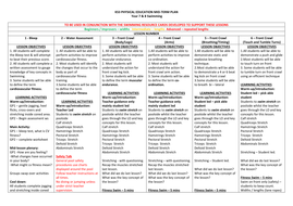 Swimming detailed schemes of work / lesson plans