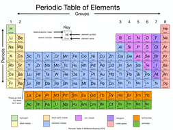 Simplified periodic table by rahmich teaching resources tes simplified periodic table urtaz Gallery