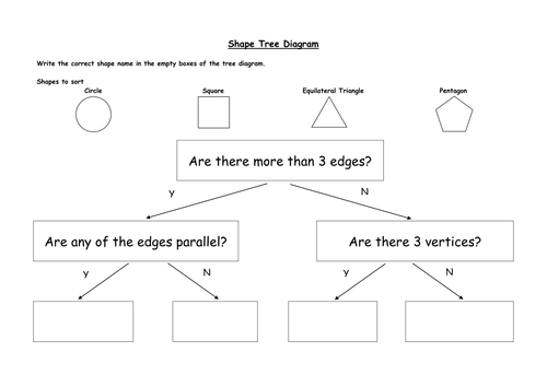shape tree diagram sort and classify by stub484 teaching resources tes. Black Bedroom Furniture Sets. Home Design Ideas