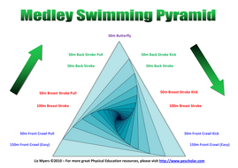 Swimming Warm Ups and Training Sets [PE Scholar]