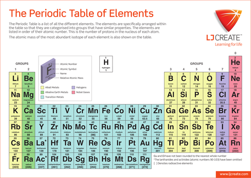 Atoms and elements ks3 lesson plan proga info atoms and elements ks3 lesson plan periodic table lesson urtaz Images