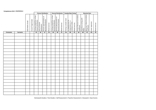 AfL record sheets by topic for MEI A-Level Maths by