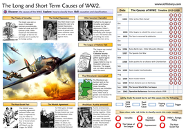 The Causes of World War 2 by Ichistory | Teaching Resources