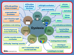 Dyslexia Difficulties - Arial.pptx