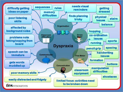 Dyspraxia Difficulties Mind Map 6329654 on Multiplication Using Arrays