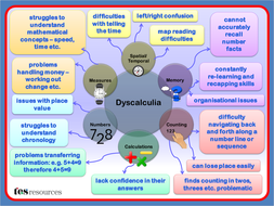 Dyscalculia Difficulties - Arial.pptx
