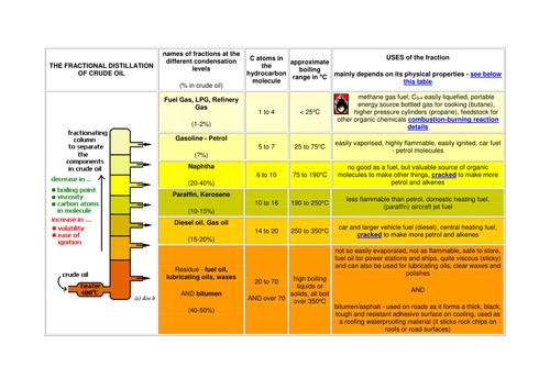 Fractional Distillation by MarkLindenCole Teaching Resources TES – Fractional Distillation Worksheet