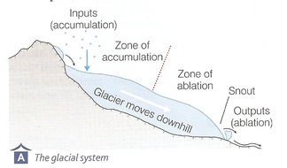Introduction to Glaciers | Teaching Resources