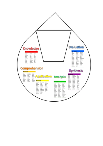 Blooms taxonomy critical thinking wheel by littlemiss85