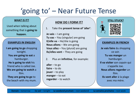 c497f47f8 French: How to form the Immediate Future Tense by Dannielle89 ...