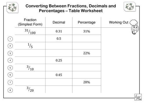 Fractions Decimals Percentages Table Worksheet by imath – Convert Decimal to Percent Worksheet