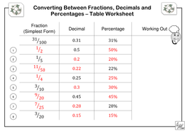 fractions decimals  percentages table worksheet by imath  convertingfdpchartpdf convertingfdpchartsolutionspdf
