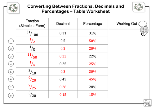 Fractions Decimals Percentages Table Worksheet by imath – Converting Fractions to Decimals and Percents Worksheets