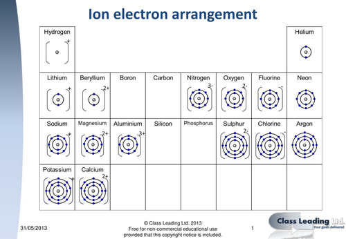 electron arrangements for ions by classleading teaching resources tes. Black Bedroom Furniture Sets. Home Design Ideas