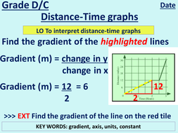 how to work out the gradient of a scatter graph