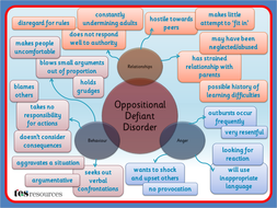 oppositional defiant disorder mind map by tesspecialneeds teaching