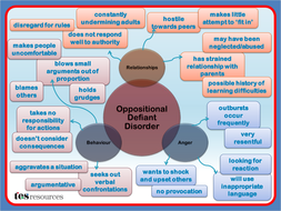 Oppositional Defiant Disorder Mind Map