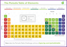 Free periodic table poster free teaching resource by bpes free periodic table poster free teaching resource urtaz Images