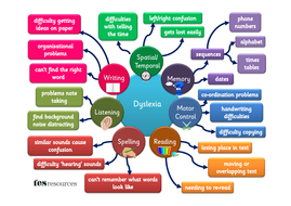 Dyslexia Difficulties Poster v2.pdf