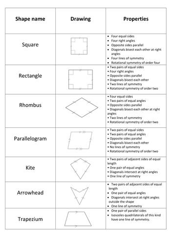 Properties Of Quadrilaterals Worksheet: Properties of Quadrilaterals matching card activit by mh591    ,