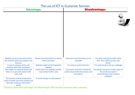 The use of ICT in customer Services.docx