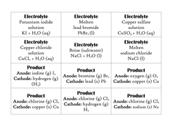 C3 Edexcel/C2 AQA Electrolysis card sort