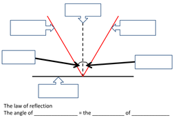 Reflection From A Plane Mirror By Parfy Teaching Resources Tes