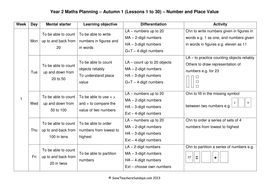 Year 2 Maths Planning (Termly) - Number and Place Value.doc