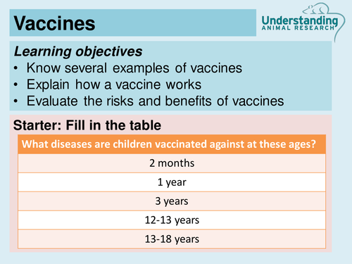 Vaccines By Understandinganimalresearch Teaching Resources Tes