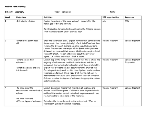 KS2 Geography Volcanoes by mrajlong Teaching Resources Tes – Volcano Types Worksheet