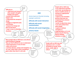 asd mind map with tips.pdf