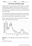 Whooping cough - vaccination case study