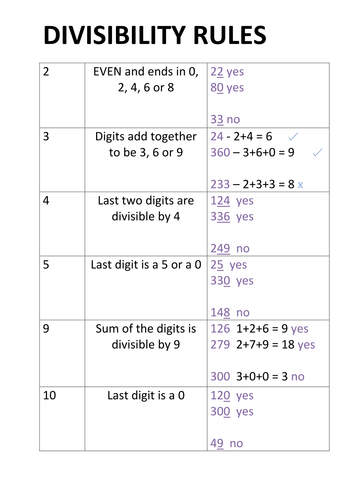 Divisibility Rules And Worksheet Activities By Redrum10