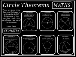 Maths Posters- Circle Theorems