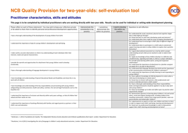 NCB Quality Provision for two-year-olds self evaluation tool.pdf