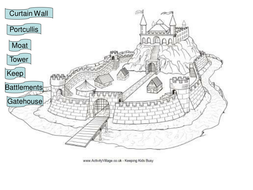 PPT For Intorducing parts of a castle
