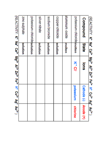 Electrolysis C2 AQA Lessons and Worksheets by eloisecatriona ...