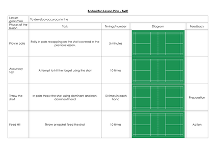 generic lesson plan template - badminton lesson plans by andymotch uk teaching