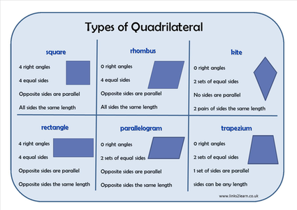 Types Of Quadrilateral Learning Mat,Different types Assessment and ...