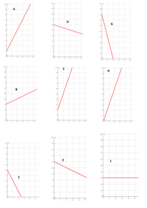 y=mx+c (finding gradient and y intercept sheets) by