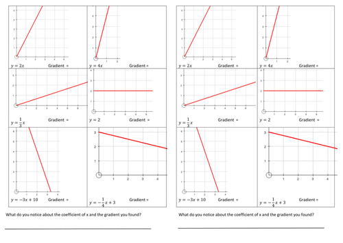 y mxc finding gradient and y intercept sheets by JSimp19 – Graphing Using Intercepts Worksheet