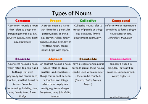 types of noun learning mat by eric t viking teaching resources tes. Black Bedroom Furniture Sets. Home Design Ideas